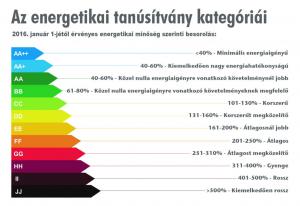 energetikai tanúsítvány képszerkesztővel készült grafikája